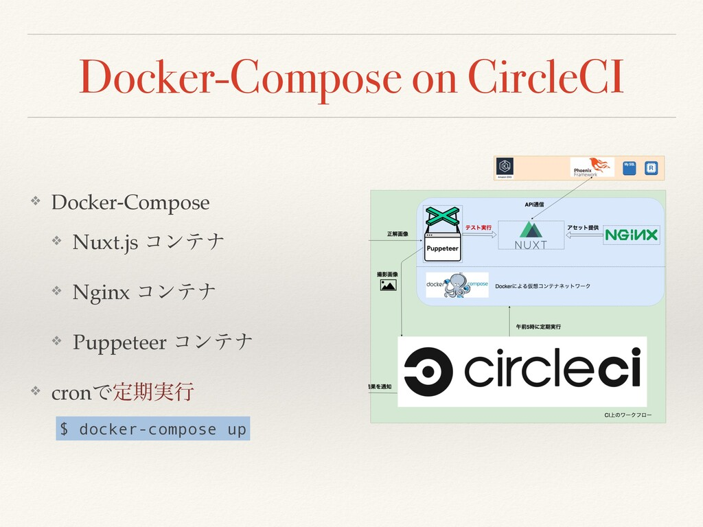 Docker-Compose on CircleCI ❖ Docker-Compose ❖ N...