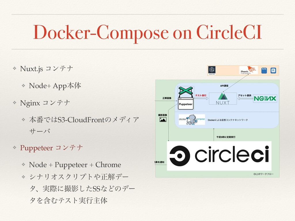 Docker-Compose on CircleCI ❖ Nuxt.js ίϯςφ ❖ Nod...