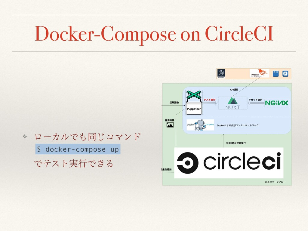 Docker-Compose on CircleCI ❖ ϩʔΧϧͰ΋ಉ͡ίϚϯυ