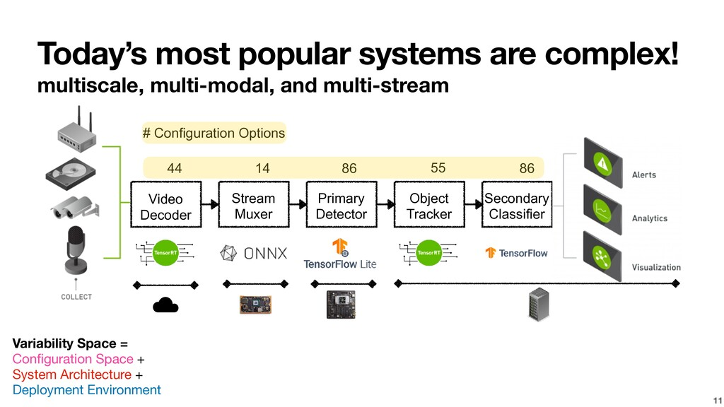 Today's most popular systems are complex! multi...
