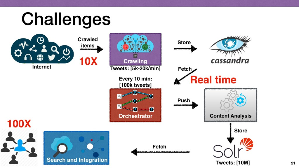 Challenges 21 Content Analysis Orchestrator Cra...