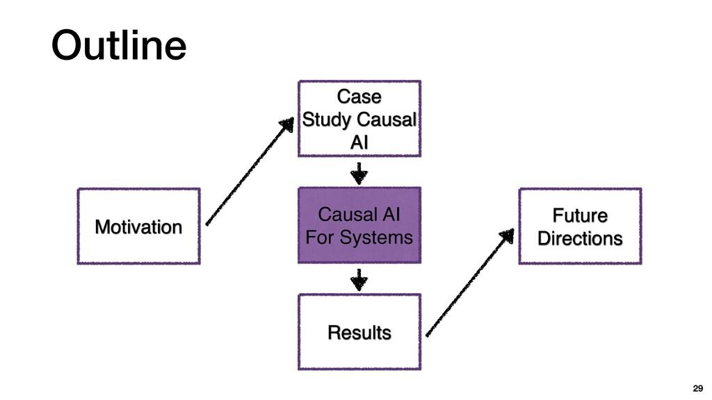 Outline 29 Motivation Cas e  Study Causal A I  ...
