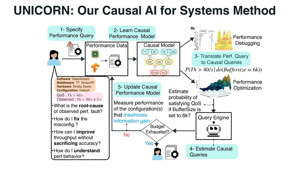 UNICORN: Our Causal AI for Systems Method Softw...