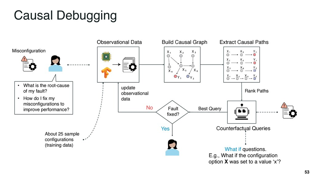53 Causal Debugging • What is the root-cause of...