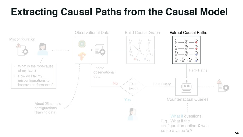Best Query Counterfactual Queries Rank Paths Wh...