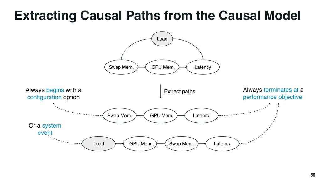 Extracting Causal Paths from the Causal Model 5...