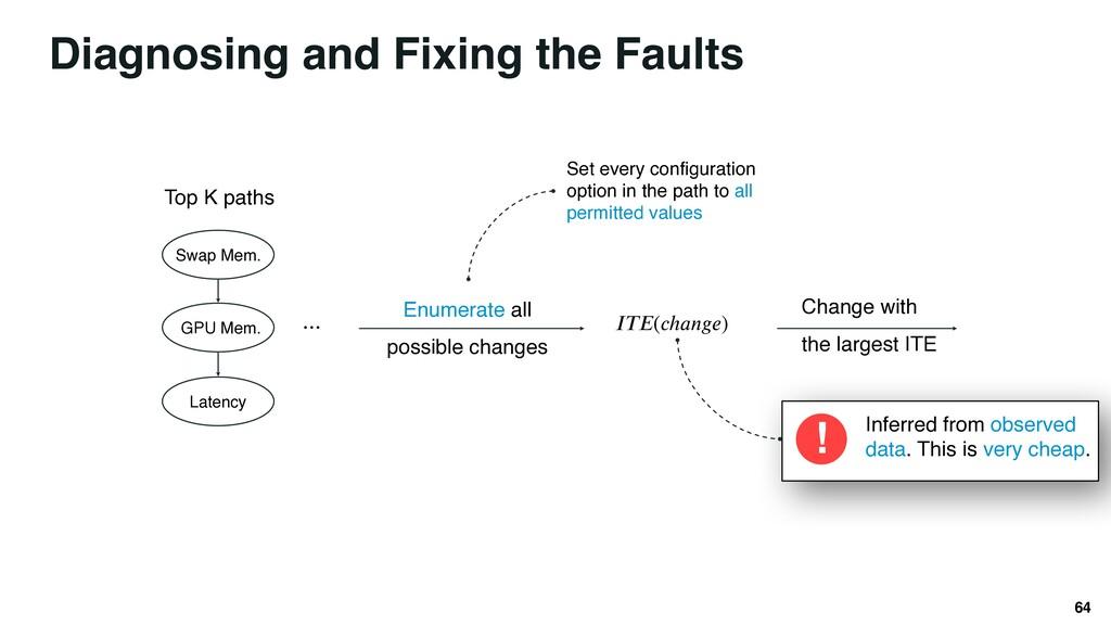 Diagnosing and Fixing the Faults 64 GPU Mem. La...