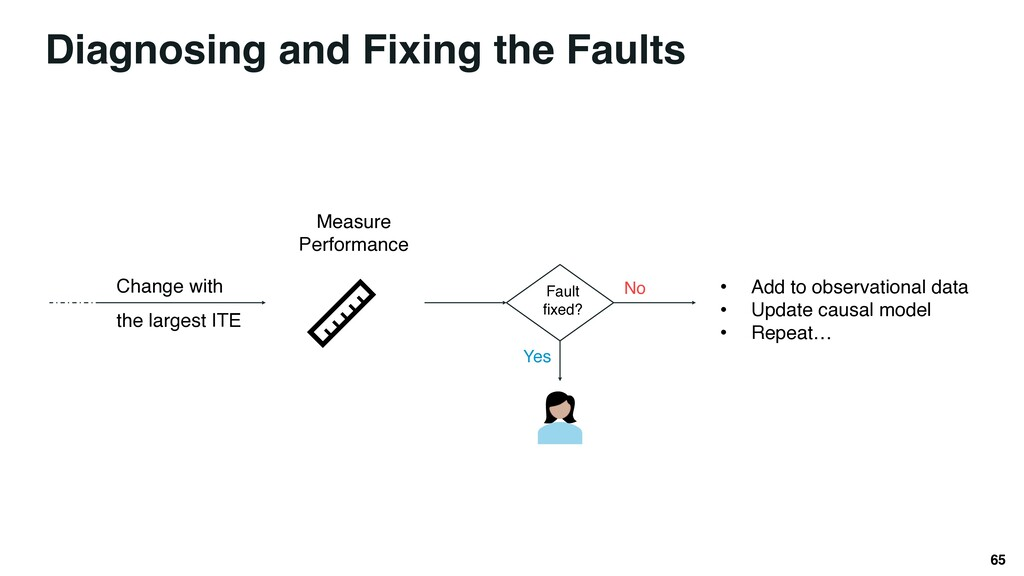 Diagnosing and Fixing the Faults 65 Change with...