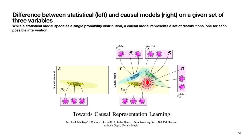 Difference between statistical (left) and causa...