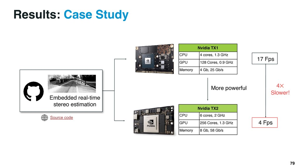 More powerful Results: Case Study 79 Nvidia TX1...