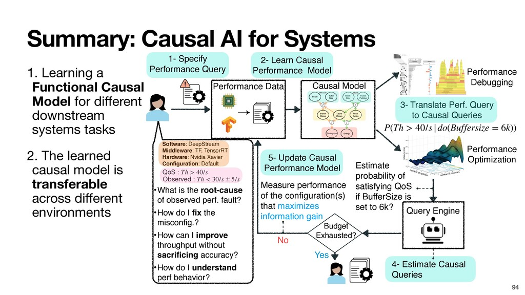 Summary: Causal AI for Systems 1. Learning a Fu...