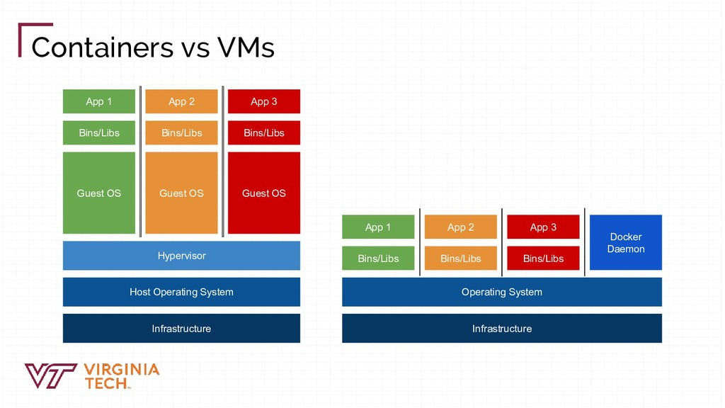Containers vs VMs Infrastructure Host Operating...