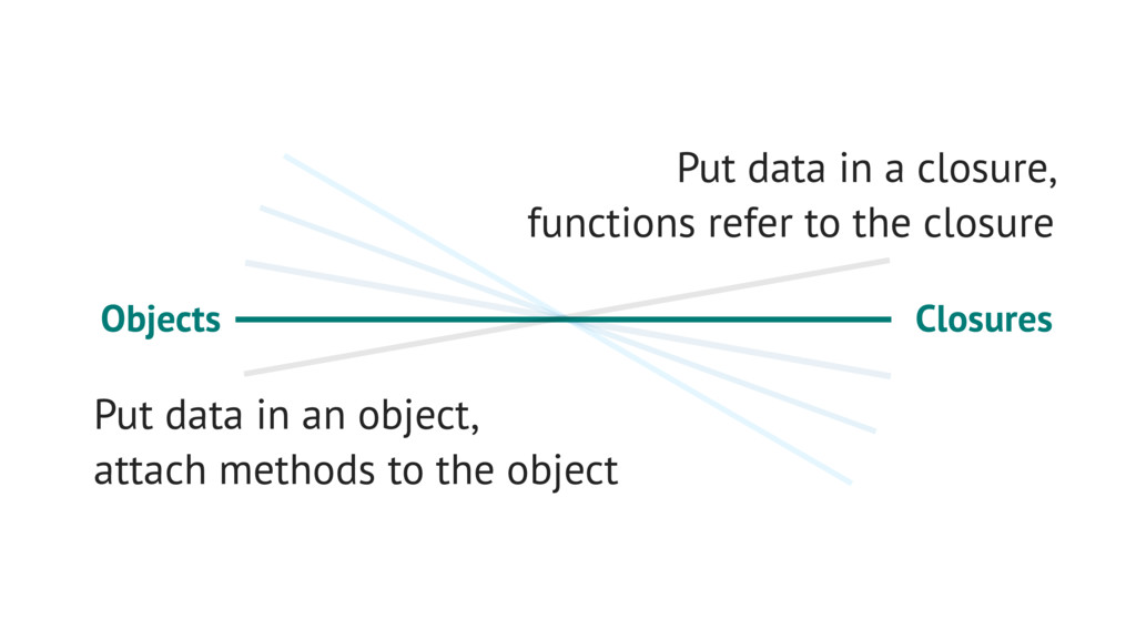 Closures Objects Put data in an object, attach ...