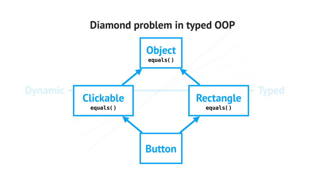 Typed Dynamic Diamond problem in typed OOP Obje...