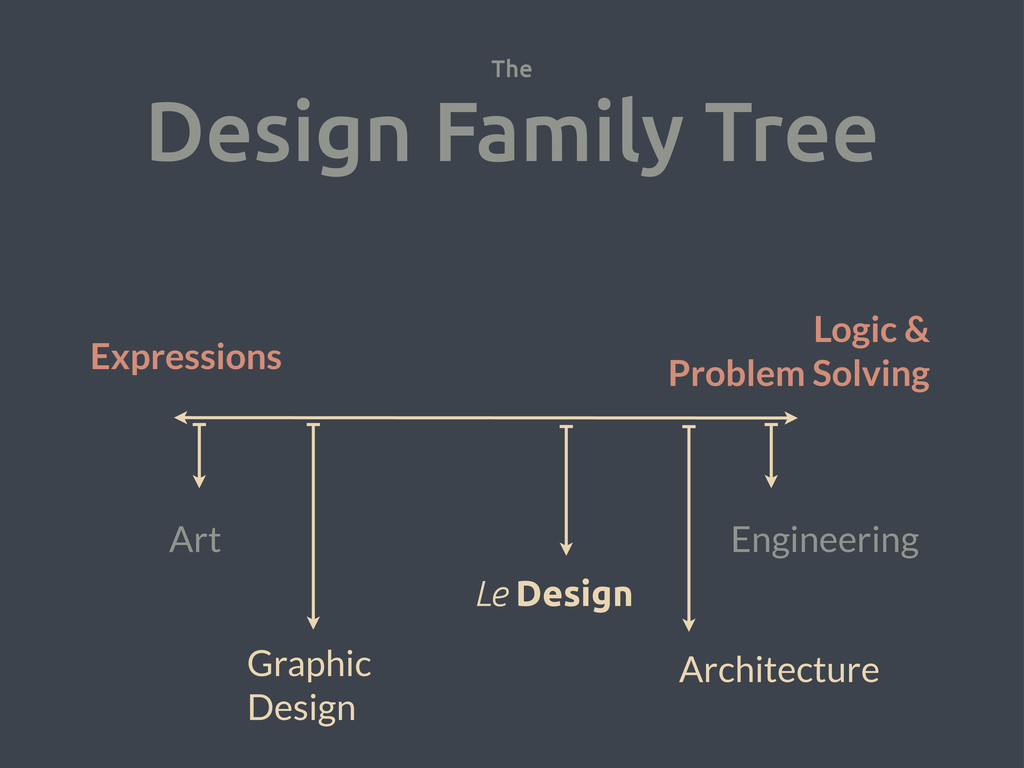 The Design Family Tree Art Engineering Expressi...