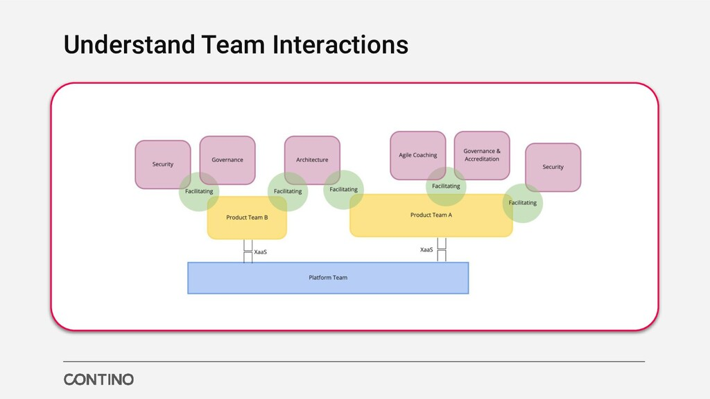 Understand Team Interactions