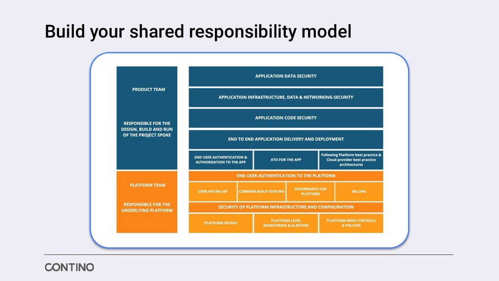 Build your shared responsibility model