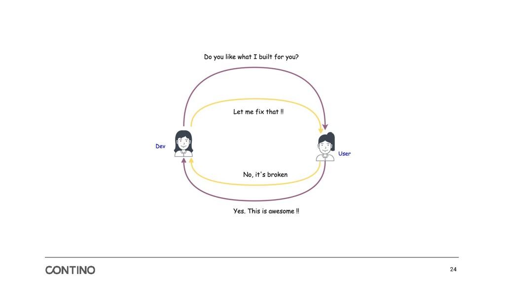 The Simplest Feedback Loop is a Conversation 24