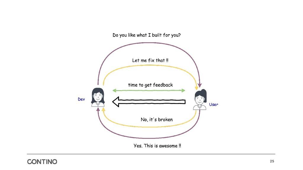 Optimize Feedback Loops, Not Pipelines 25