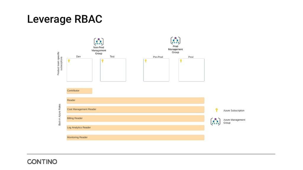 Leverage RBAC