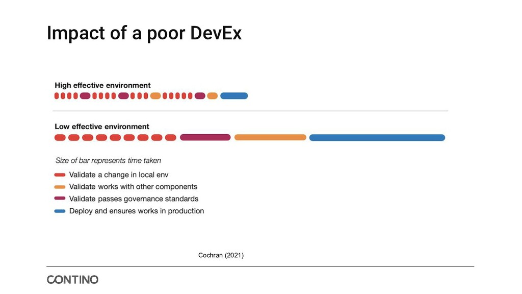 Impact of a poor DevEx Cochran (2021)