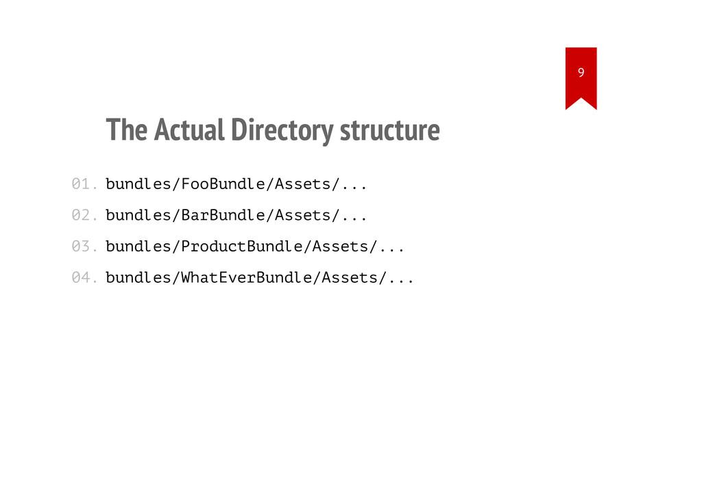 The Actual Directory structure bundles/FooBundl...