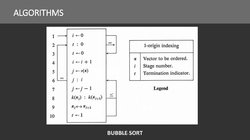 ALGORITHMS BUBBLE SORT Daniel Bento - 2014