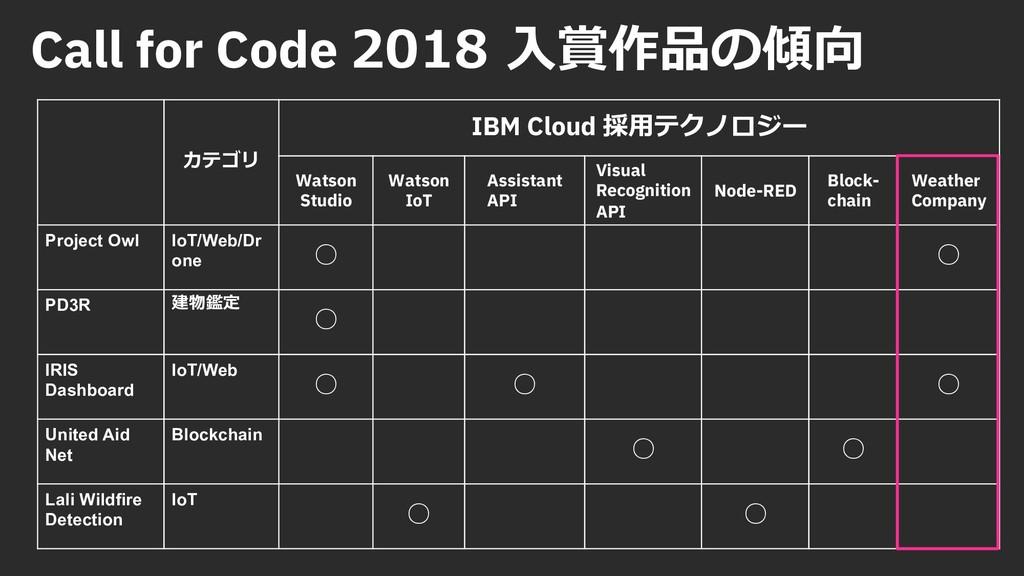 Call for Code 2018 ⼊賞作品の傾向 カテゴリ IBM Cloud 採⽤テクノ...