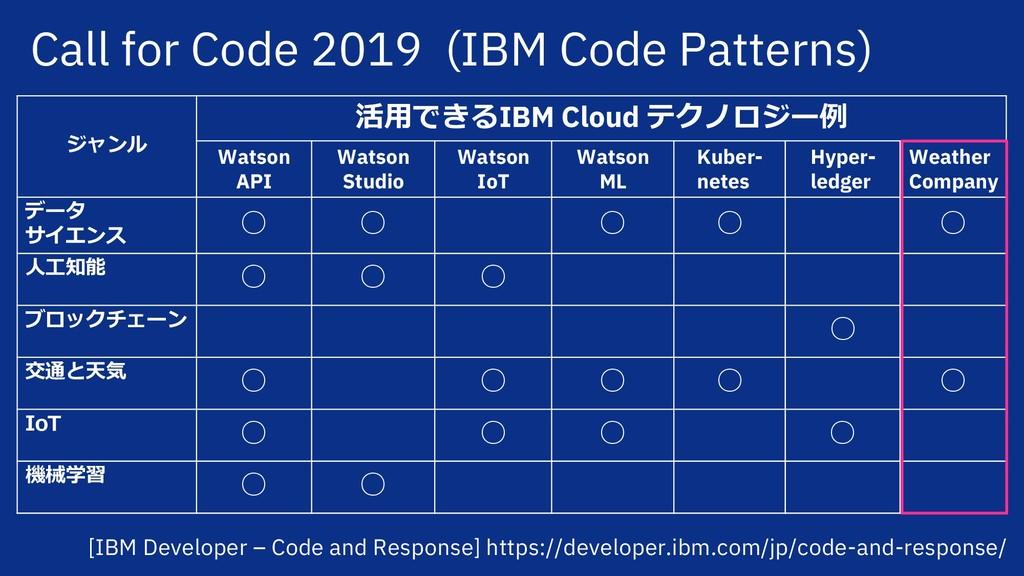 ジャンル 活⽤できるIBM Cloud テクノロジー例 Watson API Watson S...
