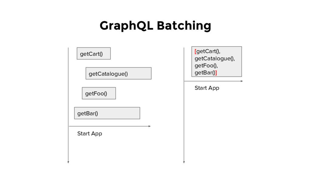GraphQL Batching getCart() getCatalogue() getFo...