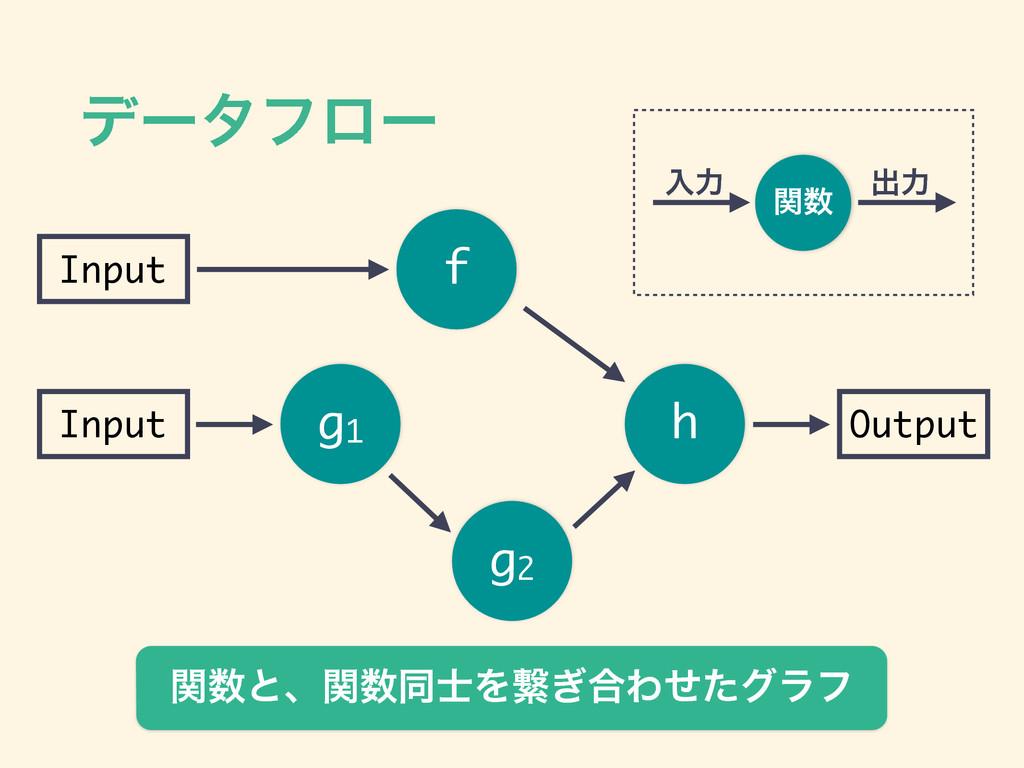 σʔλϑϩʔ g1 g2 h Input Input Output f ؔ ೖྗ ग़ྗ ؔ...