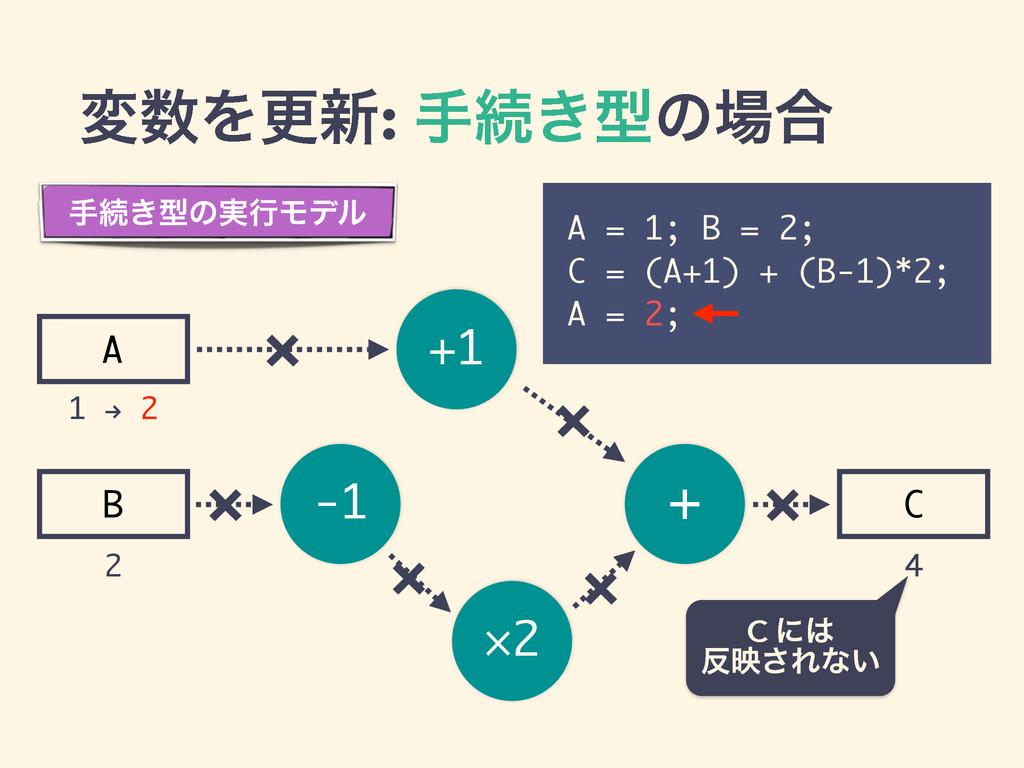 -1 ×2 + +1 A B C มΛߋ৽: खଓ͖ܕͷ߹ A = 1; B = 2; C...