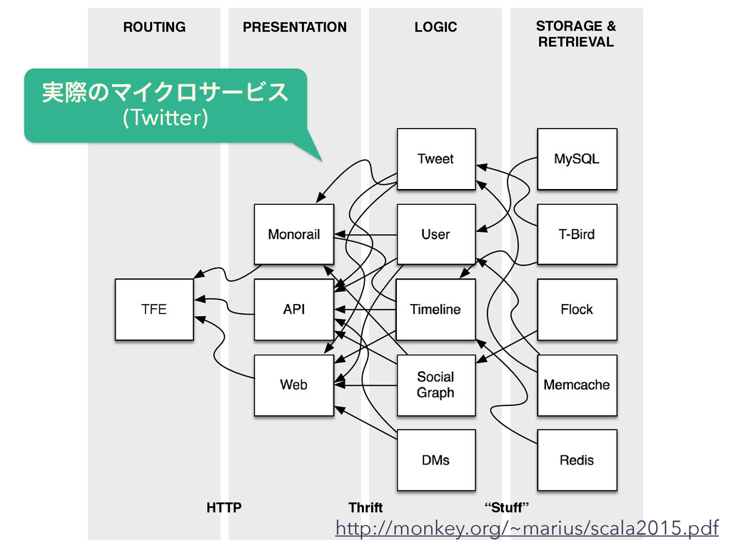 STORAGE & RETRIEVAL LOGIC PRESENTATION ROUTING ...