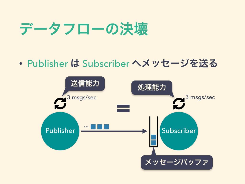 σʔλϑϩʔͷܾյ • Publisher  Subscriber ϝοηʔδΛૹΔ Pu...