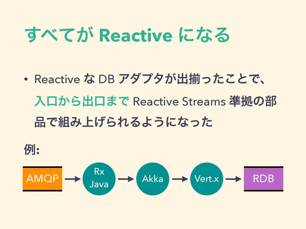 ͕ͯ͢ Reactive ʹͳΔ • Reactive ͳ DB Ξμϓλ͕ग़ἧͬͨ͜ͱͰɺ...