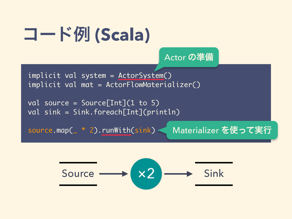 ίʔυྫ (Scala) implicit val system = ActorSystem(...