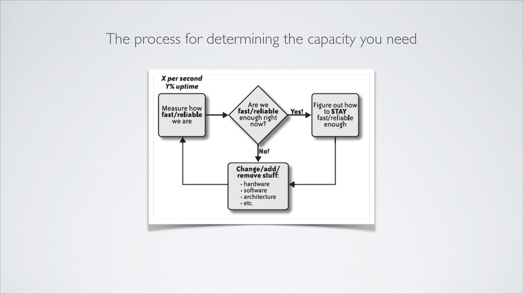The process for determining the capacity you ne...