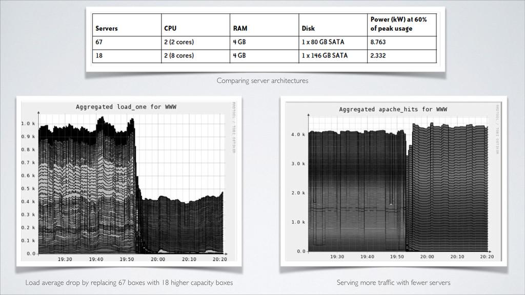 Comparing server architectures Load average dro...