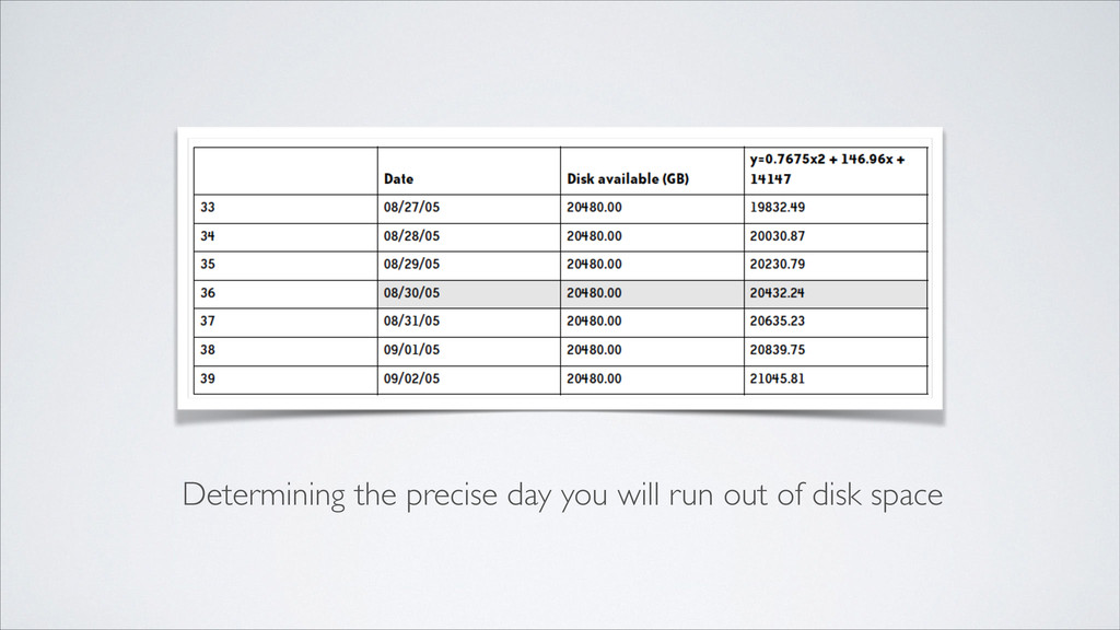 Determining the precise day you will run out of...