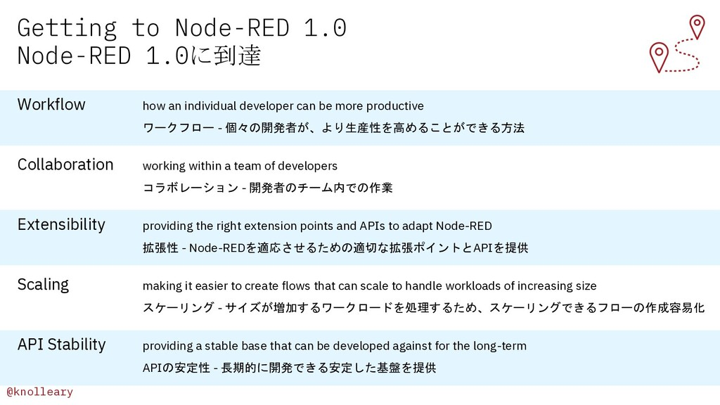 @knolleary Getting to Node-RED 1.0 Node-RED 1.0...