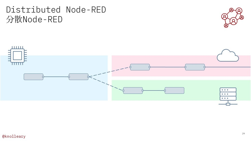 @knolleary Distributed Node-RED 分散Node-RED 29