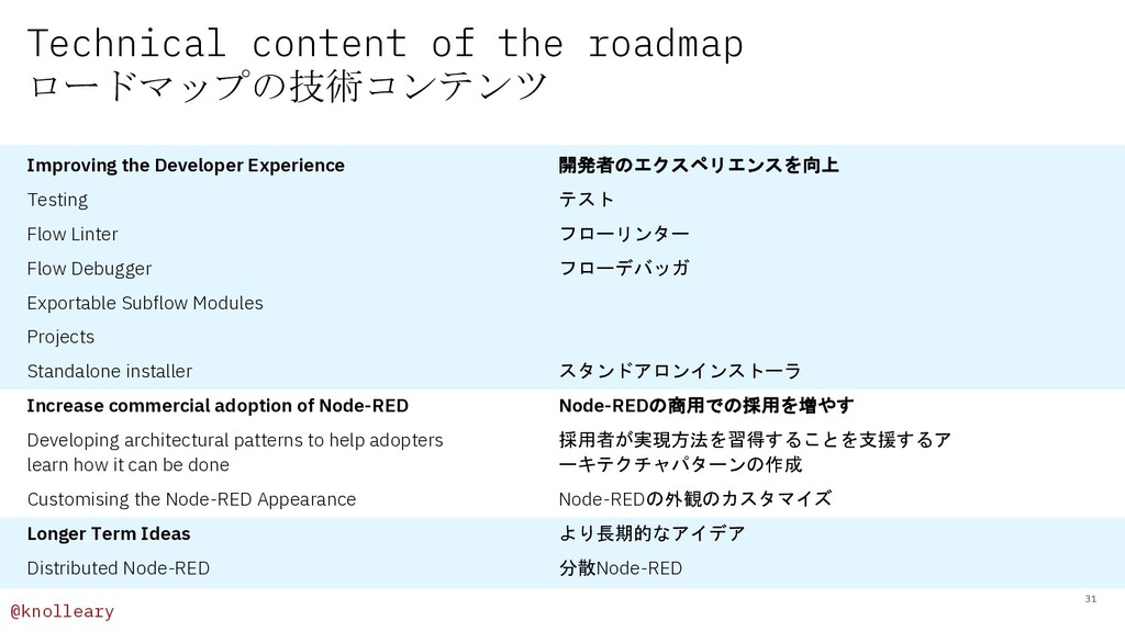@knolleary Technical content of the roadmap ロード...