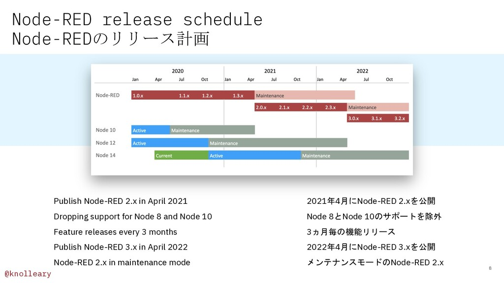 @knolleary Node-RED release schedule Node-REDのリ...