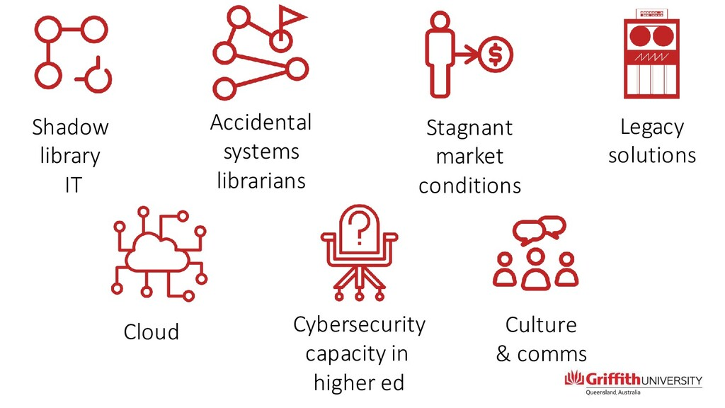 Culture & comms Cybersecurity capacity in highe...