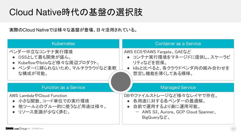 © DMM.com ベンダー中立なコンテナ実行環境 ● OSSとして最も開発が盛ん。 ● ...