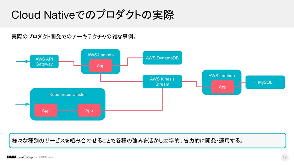 © DMM.com Cloud Nativeでのプロダクトの実際 実際のプロダクト開発でのアー...
