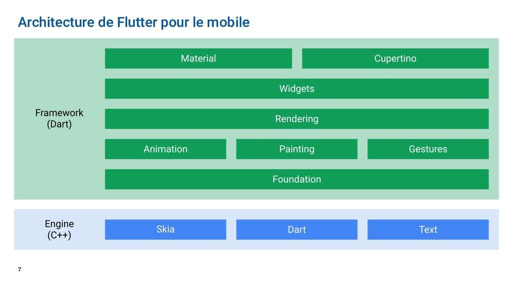 7 Architecture de Flutter pour le mobile