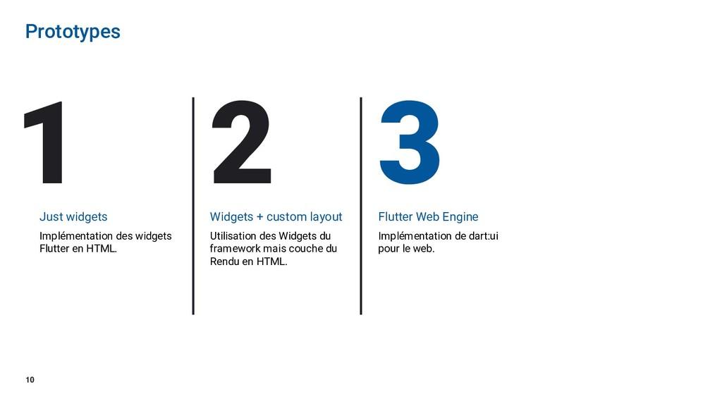 10 Prototypes Just widgets Implémentation des w...