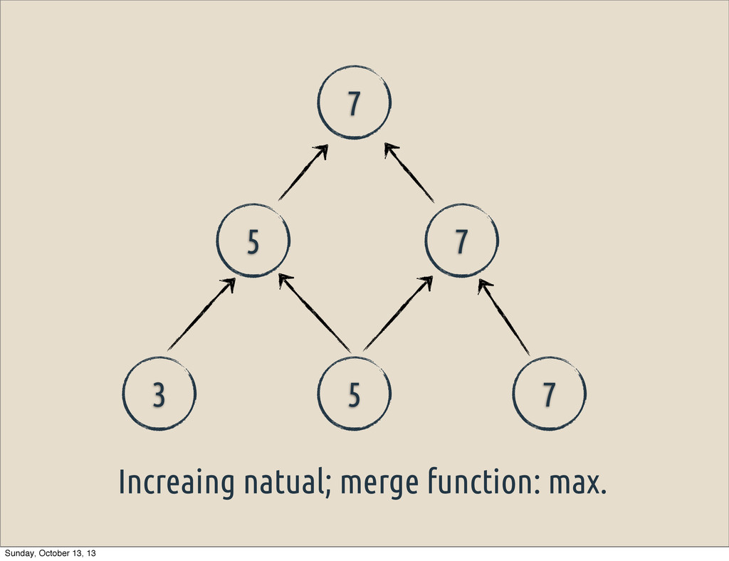 3 5 7 5 7 7 Increaing natual; merge function: m...