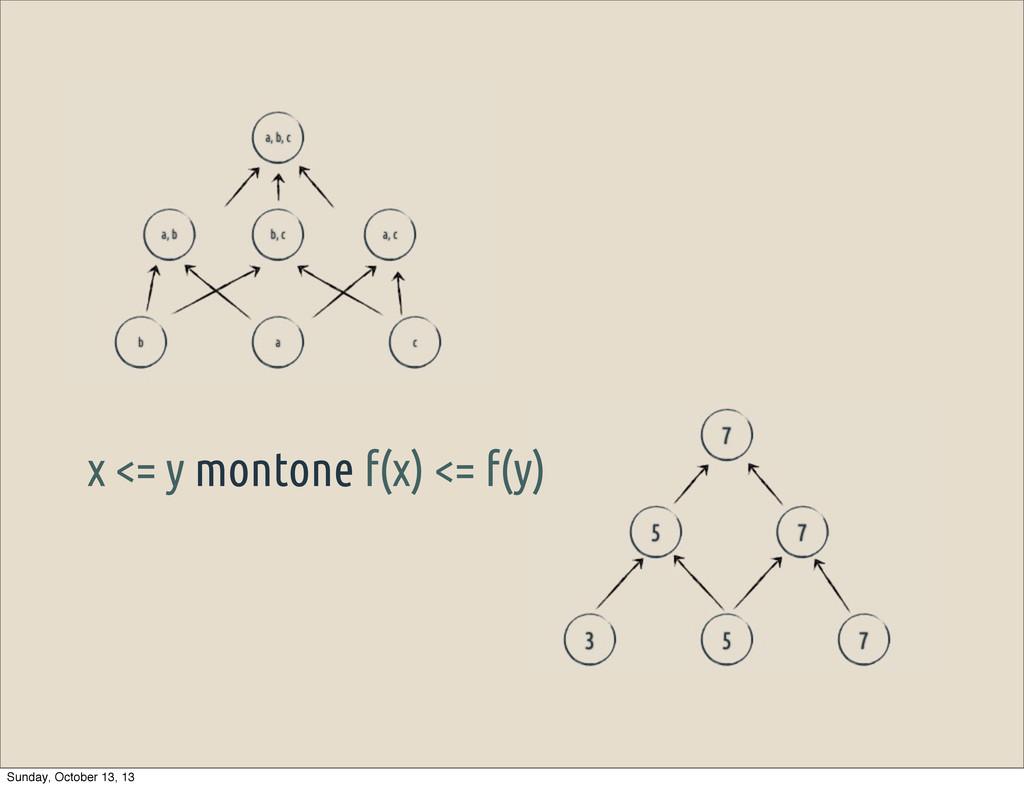 x <= y montone f(x) <= f(y) Sunday, October 13,...